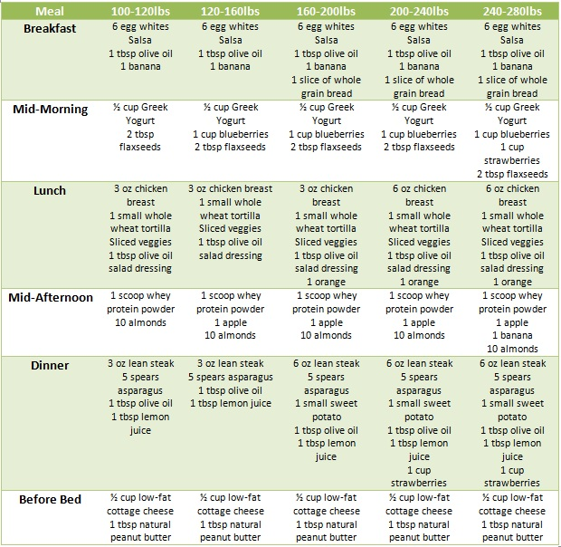 List of foods to help lose weight fast image 8