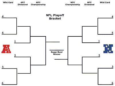 picture relating to Nfl Printable Brackets called Printable NFL Playoff Brackets