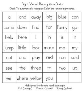 Pre Primer Sight Words Flash Cards