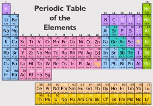Periodic Table Flash Cards 1-36