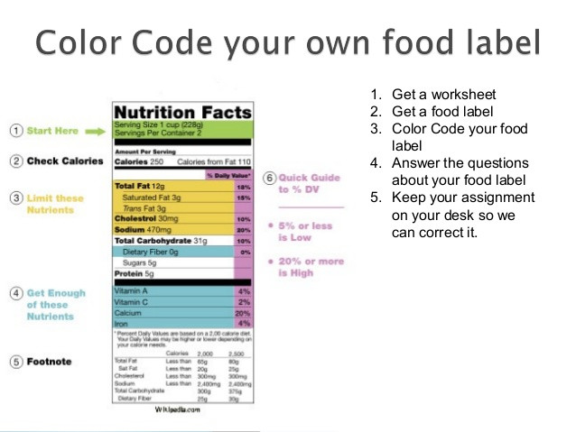 Understanding food labels lesson plan