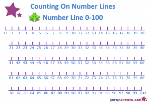 Free Printable Number Line to 100