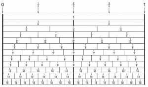 Printable Fraction Number Line Chart